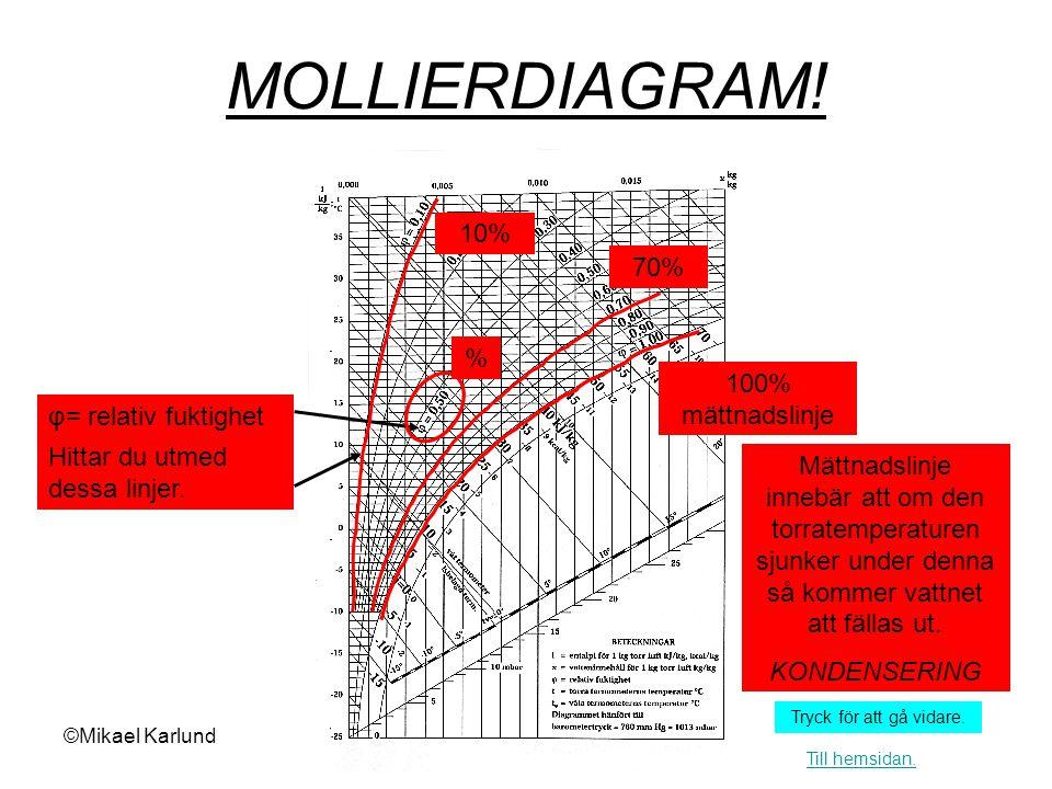 MOLLIERDIAGRAM! 10% 70% % 100% mättnadslinje φ= relativ fuktighet