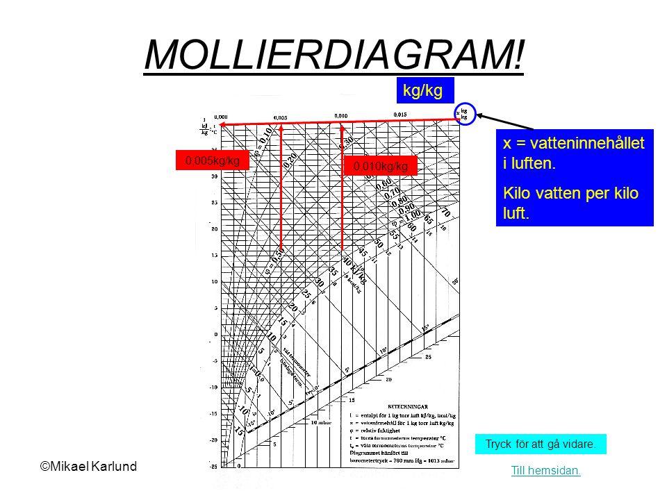 MOLLIERDIAGRAM! kg/kg x = vatteninnehållet i luften.