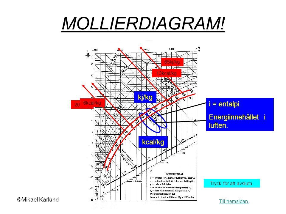MOLLIERDIAGRAM! kj/kg i = entalpi Energiinnehållet i luften. kcal/kg