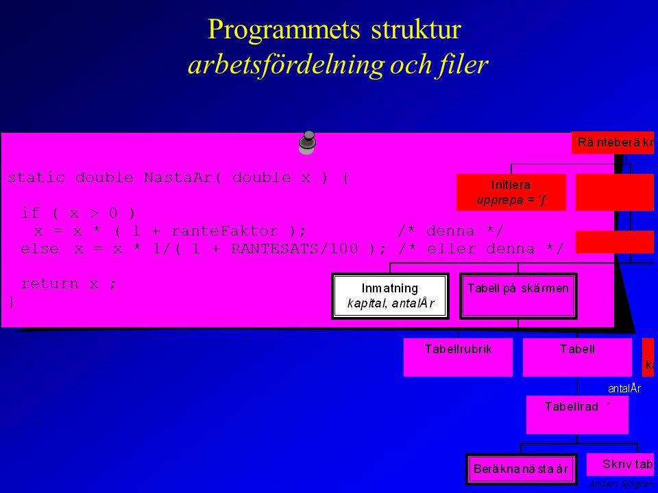 Programmets struktur arbetsfördelning och filer