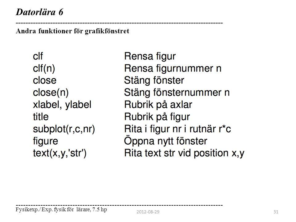 Datorlära 6 ------------------------------------------------------------------------------------ Andra funktioner för grafikfönstret.