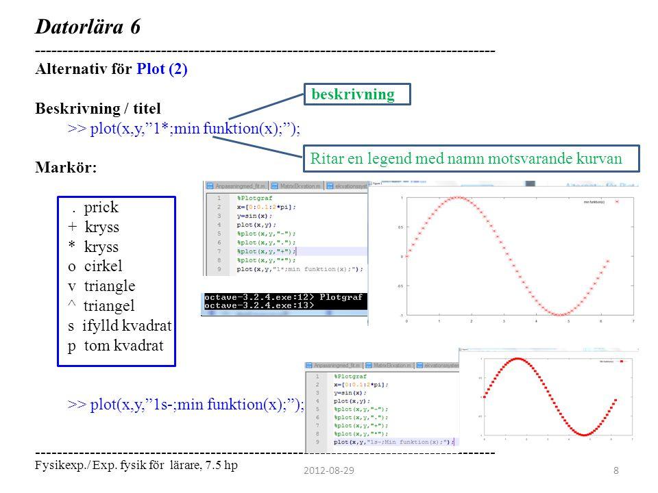 Datorlära 6 ------------------------------------------------------------------------------------ Alternativ för Plot (2)