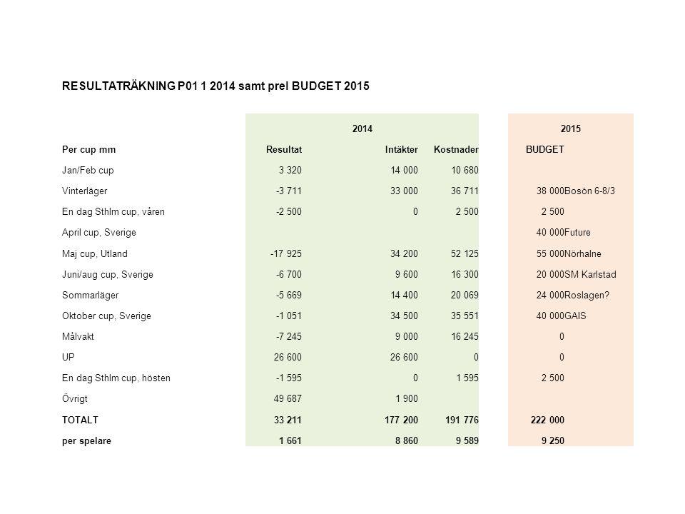 RESULTATRÄKNING P01 1 2014 samt prel BUDGET 2015