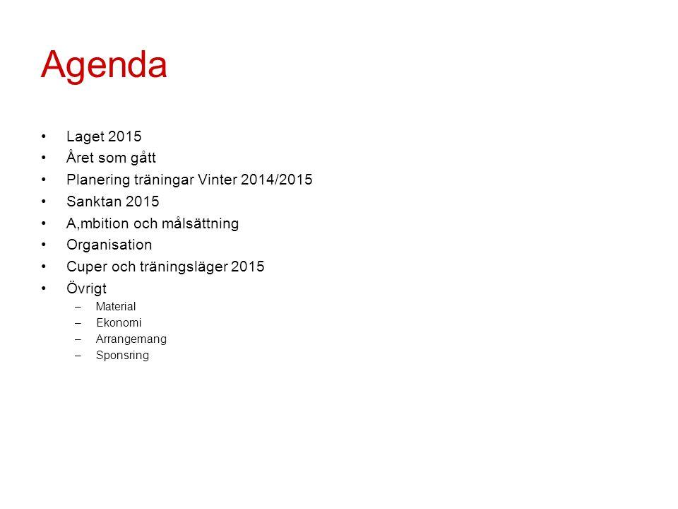 Agenda Laget 2015 Året som gått Planering träningar Vinter 2014/2015