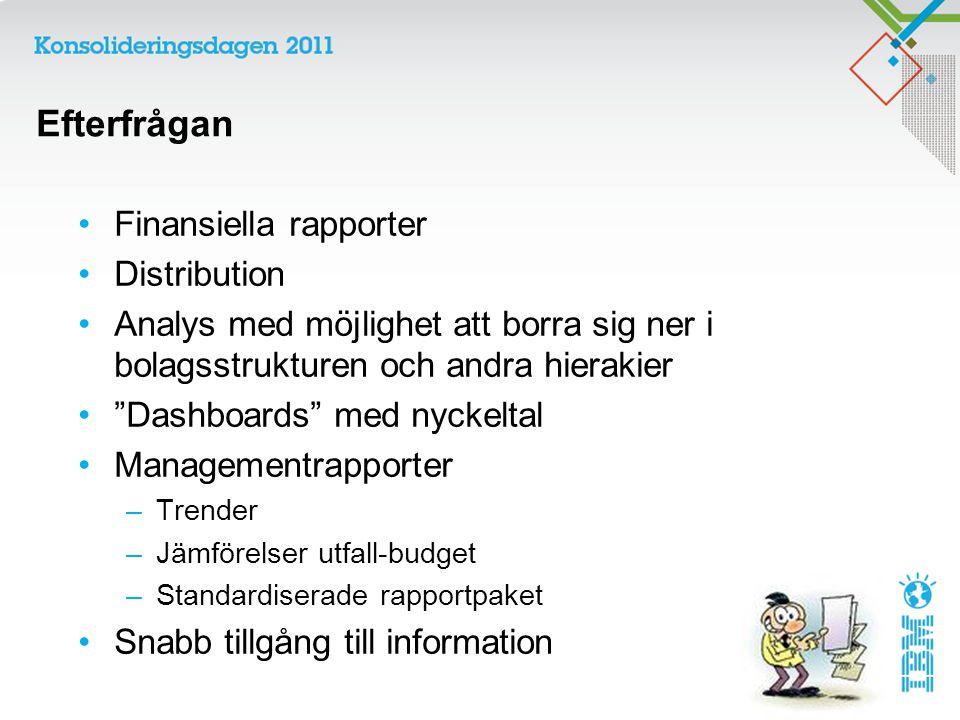 Efterfrågan Finansiella rapporter Distribution