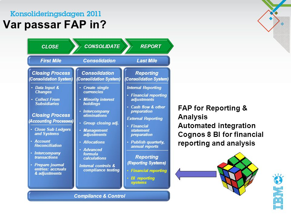 Var passar FAP in FAP for Reporting & Analysis