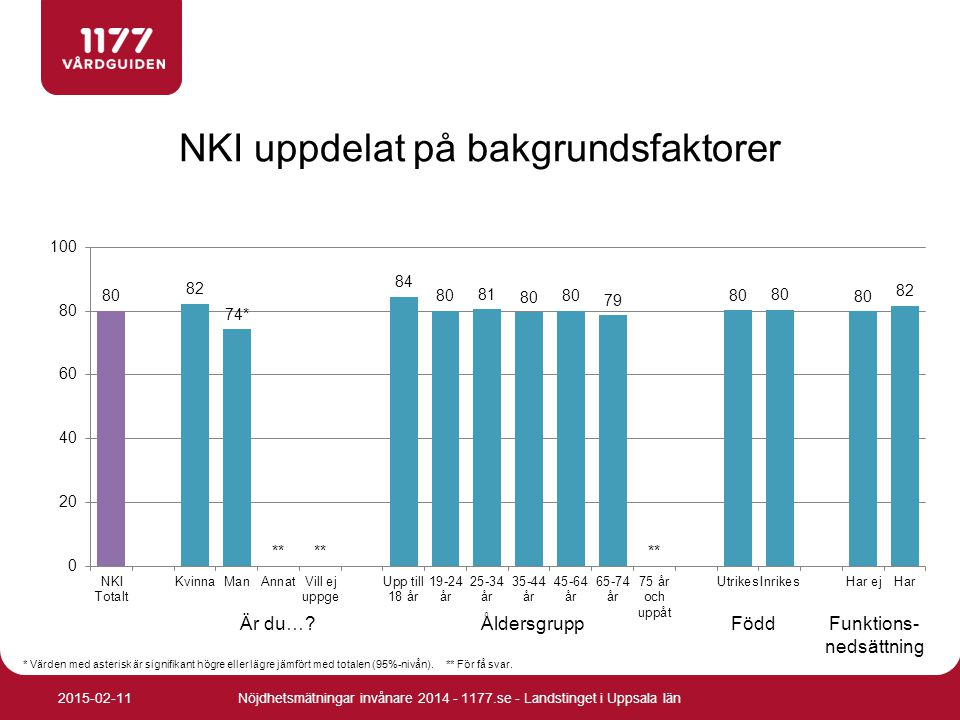 NKI uppdelat på bakgrundsfaktorer