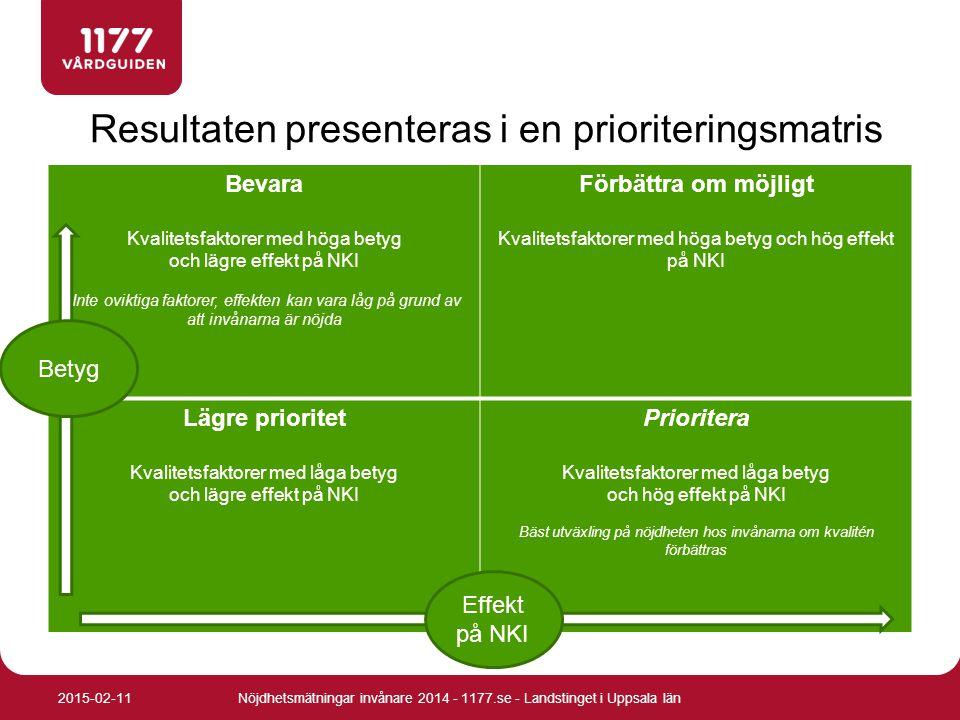 Resultaten presenteras i en prioriteringsmatris