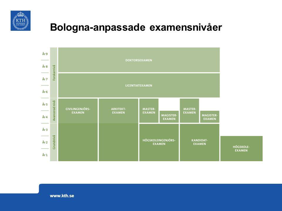 Bologna-anpassade examensnivåer