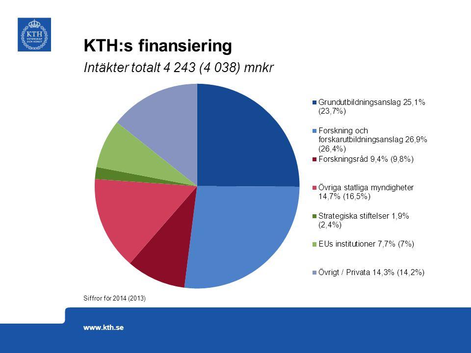 KTH:s finansiering Intäkter totalt 4 243 (4 038) mnkr www.kth.se
