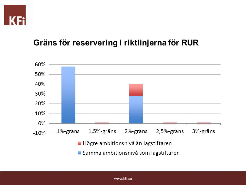 Gräns för reservering i riktlinjerna för RUR