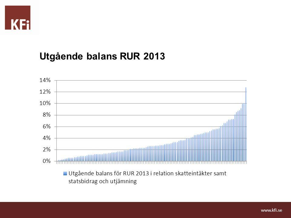 Utgående balans RUR 2013 ¾ ligger mellan lägre än 4, en del över 5 procent. Redan kommit upp i betydande summor.