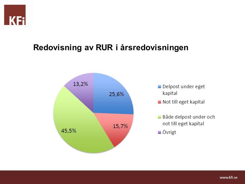 Redovisning av RUR i årsredovisningen
