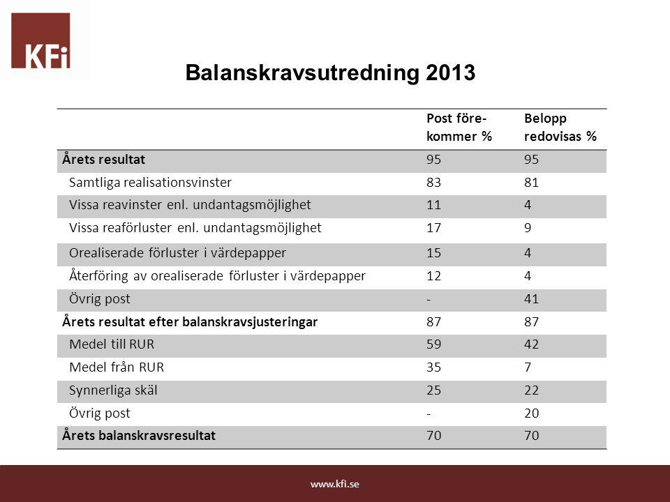 Balanskravsutredning 2013