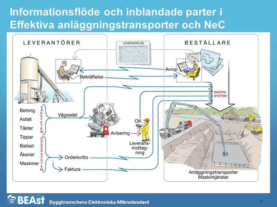 Informationsflöde och inblandade parter i Effektiva anläggningstransporter och NeC