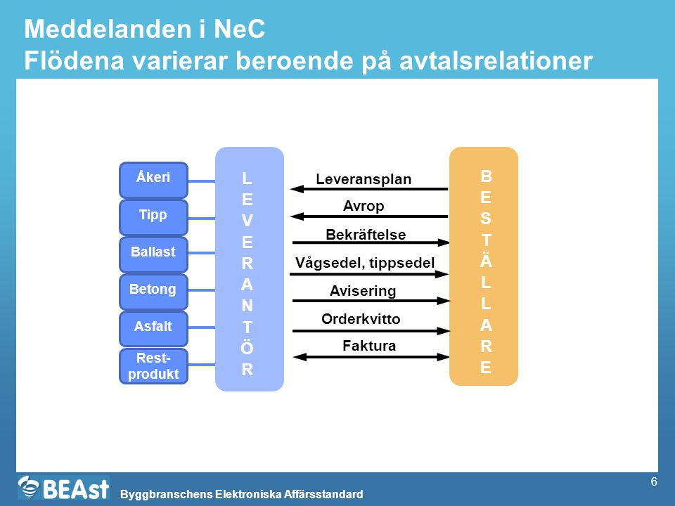 Meddelanden i NeC Flödena varierar beroende på avtalsrelationer