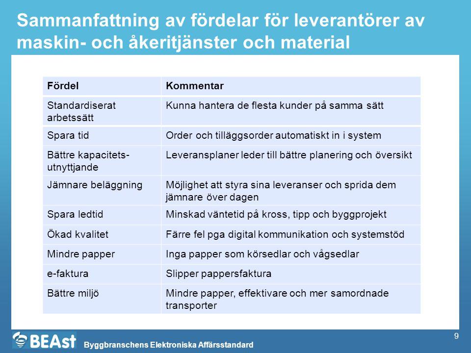 Sammanfattning av fördelar för leverantörer av maskin- och åkeritjänster och material