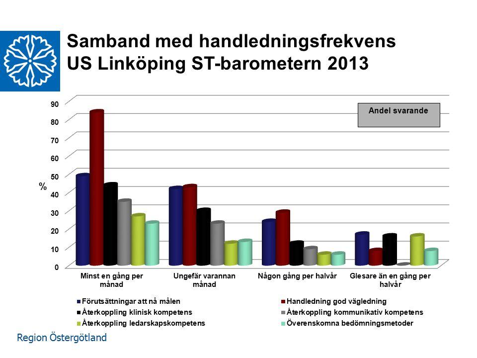 Samband med handledningsfrekvens US Linköping ST-barometern 2013
