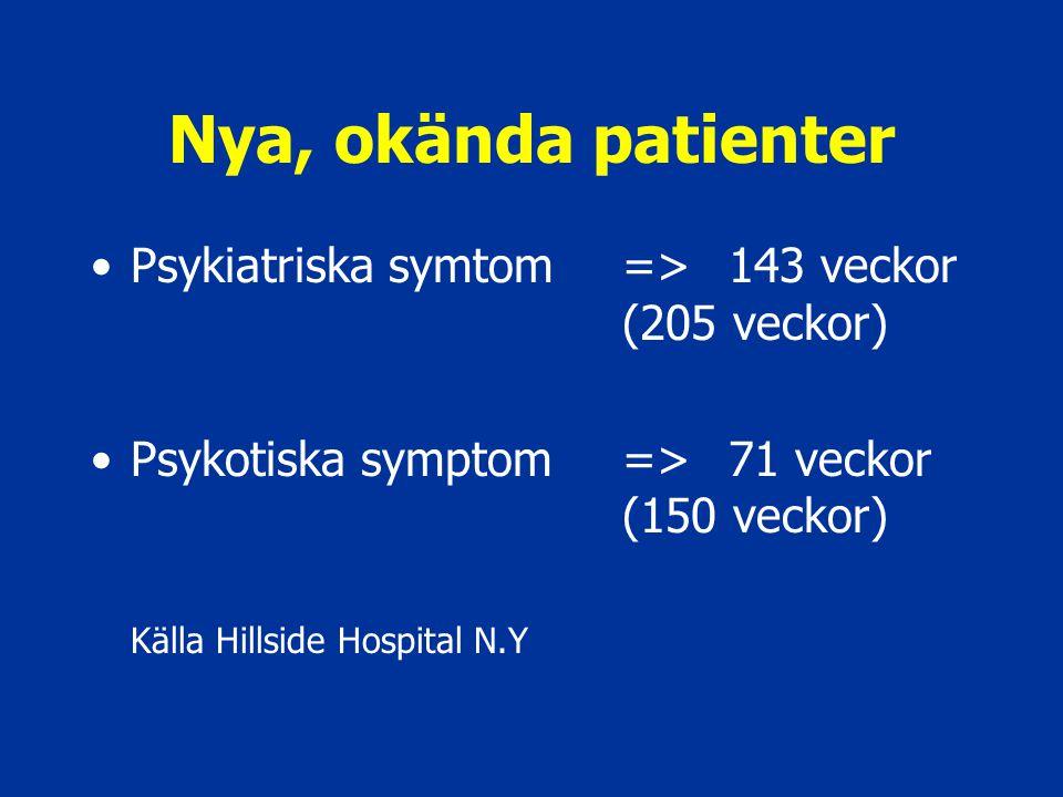 Nya, okända patienter Psykiatriska symtom => 143 veckor (205 veckor) Psykotiska symptom => 71 veckor (150 veckor)