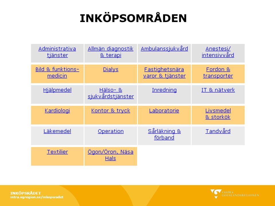 INKÖPSOMRÅDEN INKÖPSRÅDET intra.vgregion.se/inkopsradet