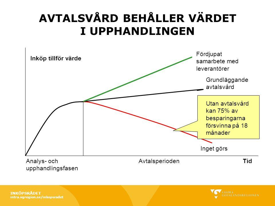 AVTALSVÅRD BEHÅLLER VÄRDET I UPPHANDLINGEN