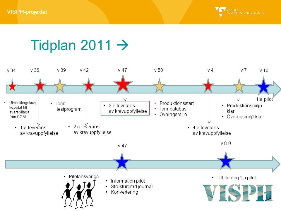 Tidplan 2011  v 34 v 36 v 39 v 42 v 47 v 50 v 4 v 7 v 10 1:a pilot