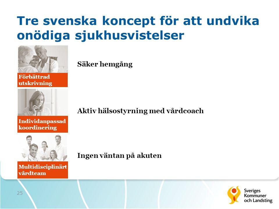 Tre svenska koncept för att undvika onödiga sjukhusvistelser