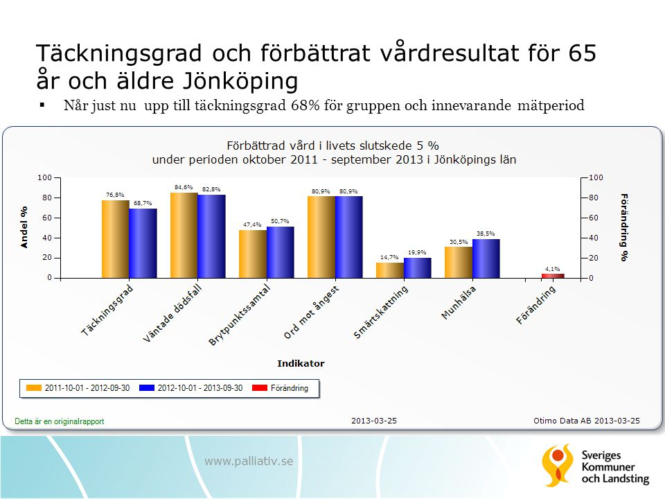 Täckningsgrad och förbättrat vårdresultat för 65 år och äldre Jönköping