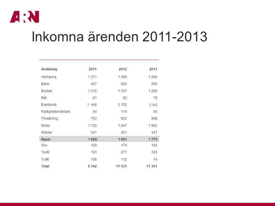 Inkomna ärenden 2011-2013 Avdelning 2011 2012 2013 Allmänna 1 071
