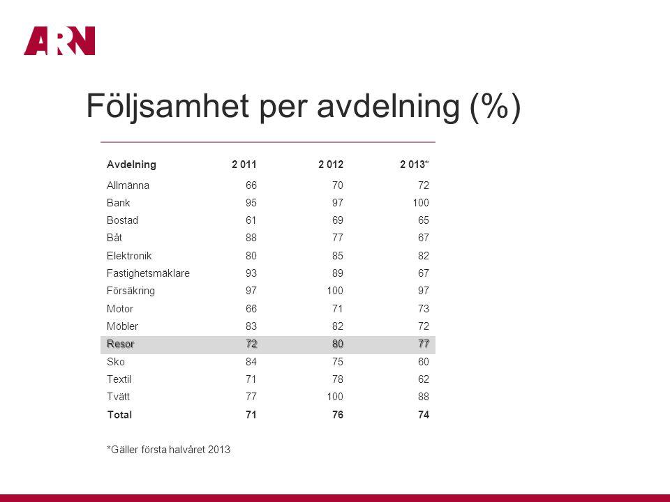 Följsamhet per avdelning (%)