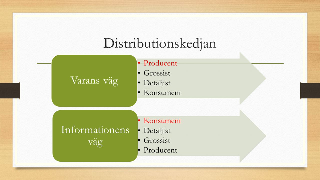 Distributionskedjan Varans väg Informationens väg Producent Grossist