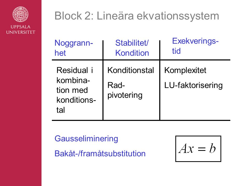 Block 2: Lineära ekvationssystem
