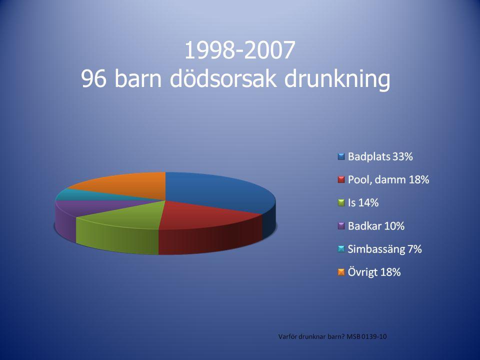 96 barn dödsorsak drunkning