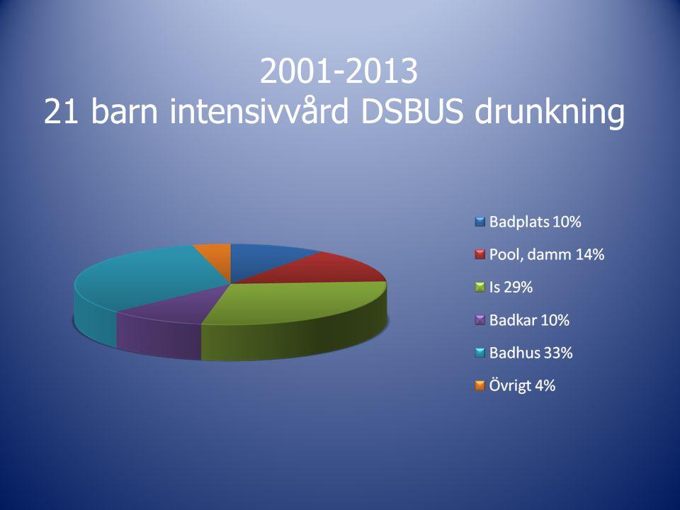 21 barn intensivvård DSBUS drunkning