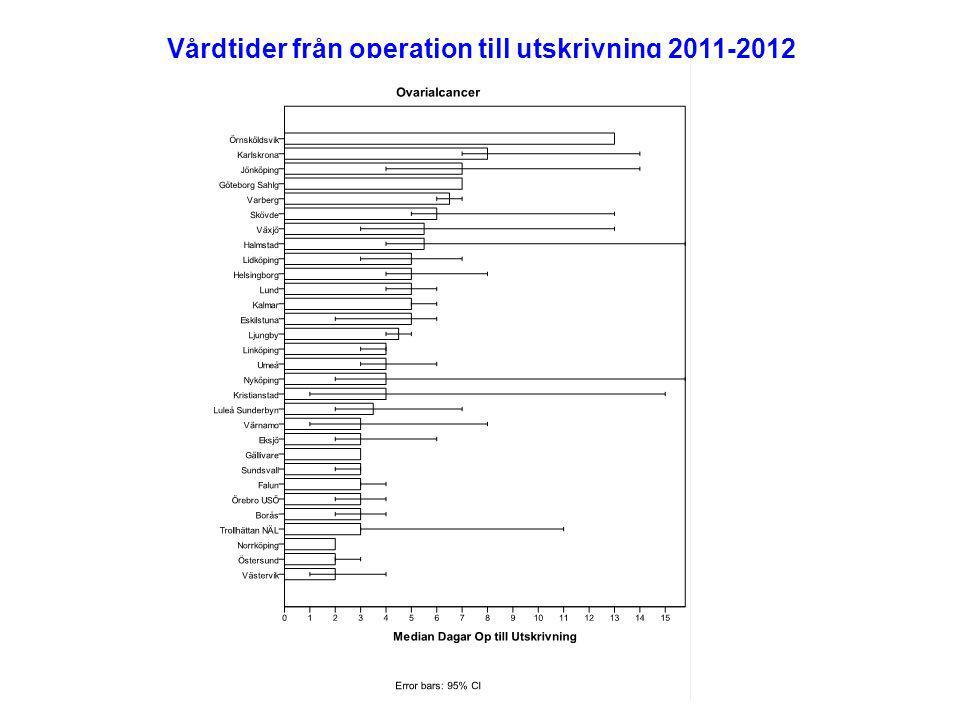 Vårdtider från operation till utskrivning 2011-2012