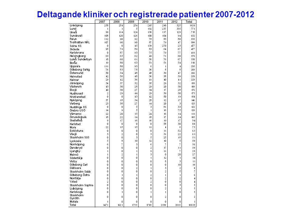 Deltagande kliniker och registrerade patienter 2007-2012