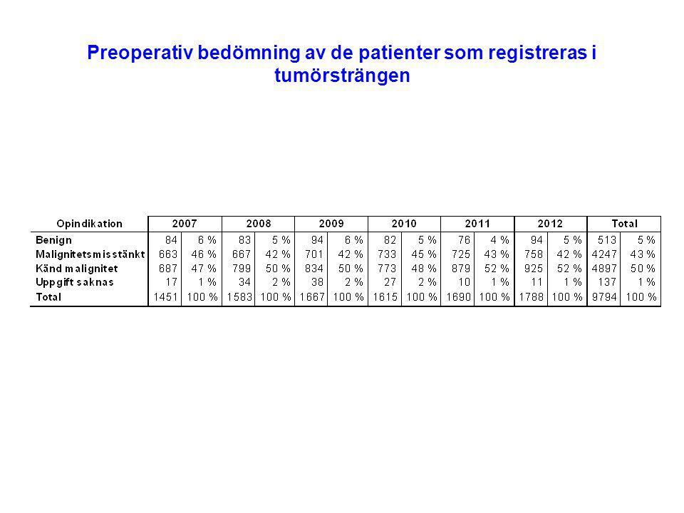 Preoperativ bedömning av de patienter som registreras i tumörsträngen