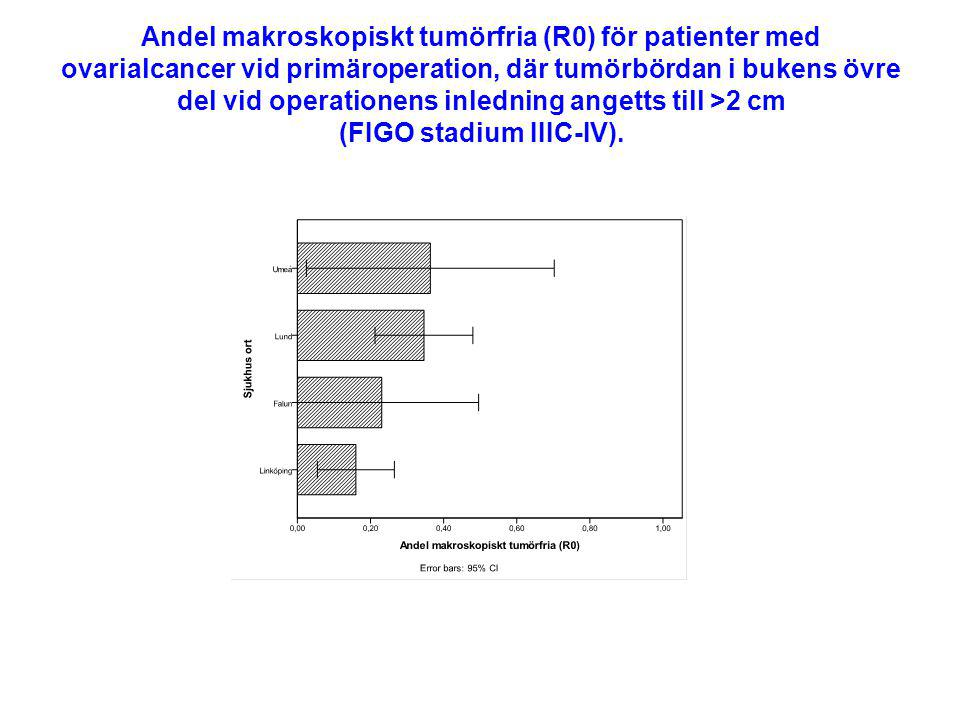 Andel makroskopiskt tumörfria (R0) för patienter med ovarialcancer vid primäroperation, där tumörbördan i bukens övre del vid operationens inledning angetts till >2 cm (FIGO stadium IIIC-IV).