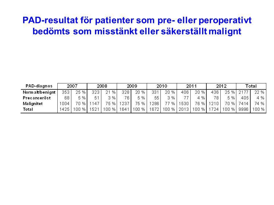 PAD-resultat för patienter som pre- eller peroperativt bedömts som misstänkt eller säkerställt malignt