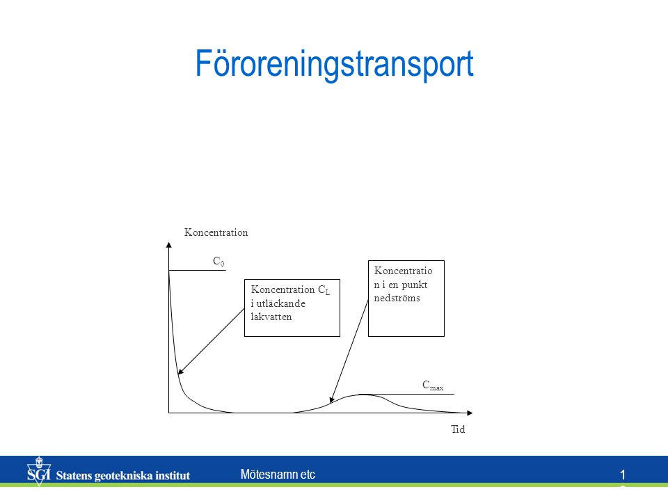 Föroreningstransport