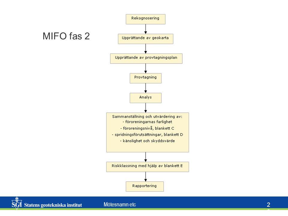 MIFO fas 2