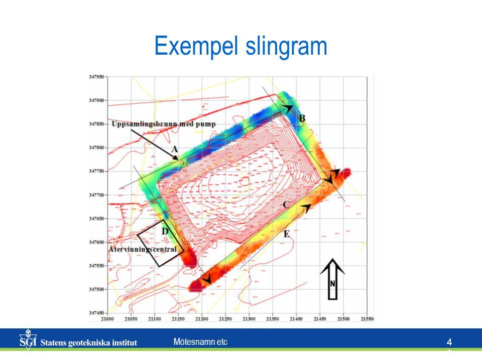 Exempel slingram