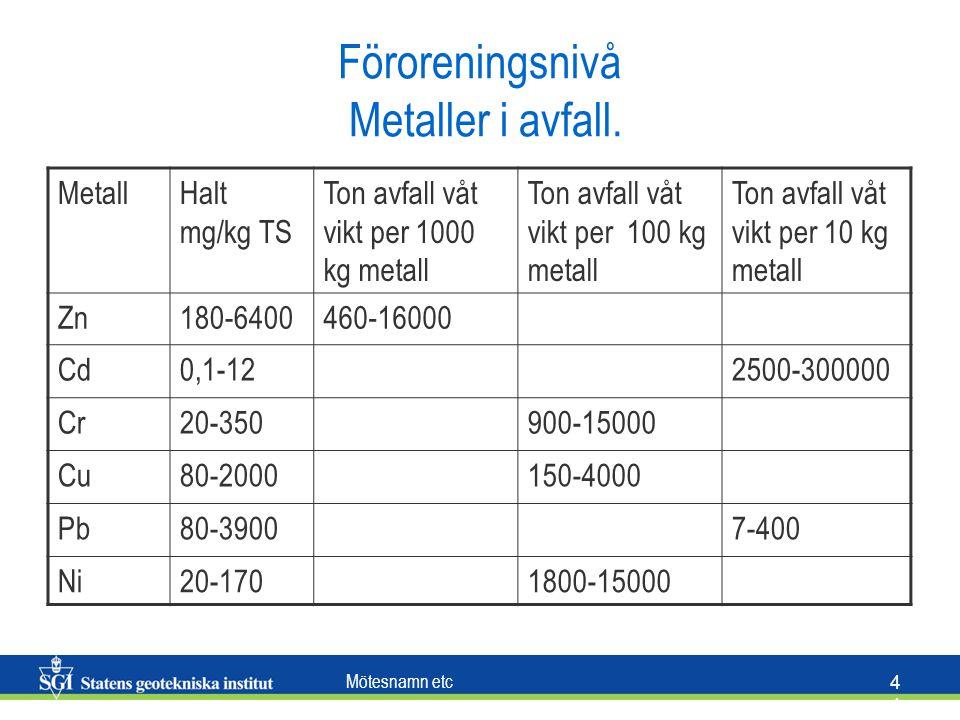 Föroreningsnivå Metaller i avfall.