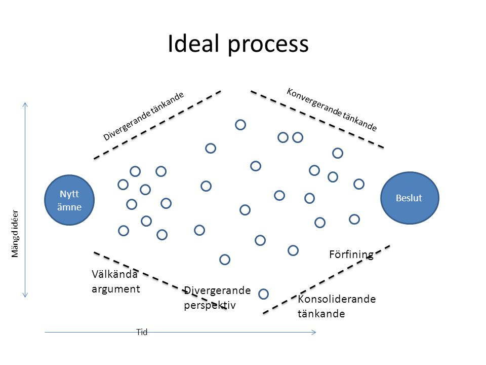 Ideal process Förfining Välkända argument Divergerande perspektiv