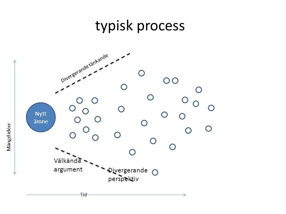 typisk process Välkända argument Divergerande perspektiv Nytt ämne