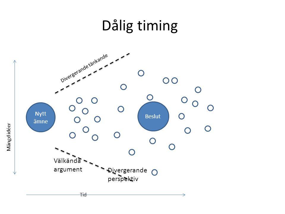 Dålig timing Välkända argument Divergerande perspektiv Nytt ämne