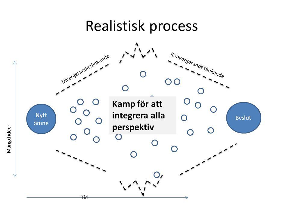 Realistisk process Kamp för att integrera alla perspektiv Nytt ämne