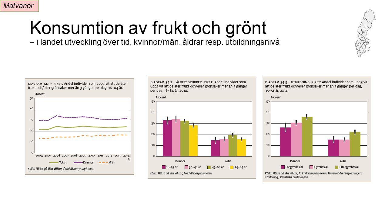 Matvanor Konsumtion av frukt och grönt – i landet utveckling över tid, kvinnor/män, åldrar resp.