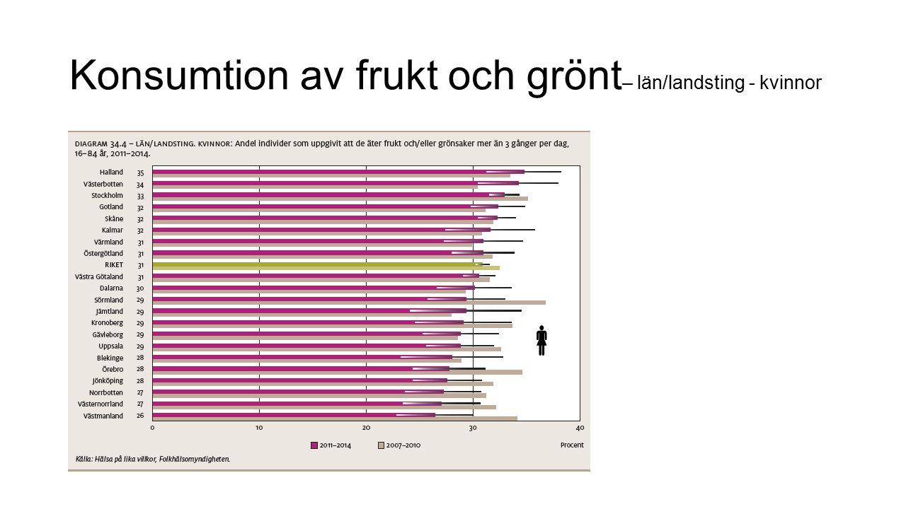 Konsumtion av frukt och grönt– län/landsting - kvinnor