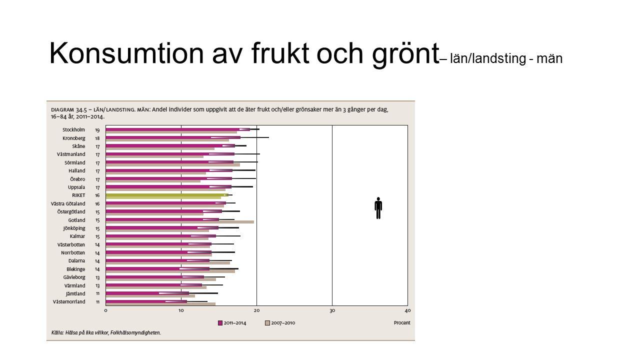 Konsumtion av frukt och grönt– län/landsting - män